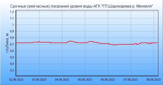 Погода в клину московской области на 7 дня